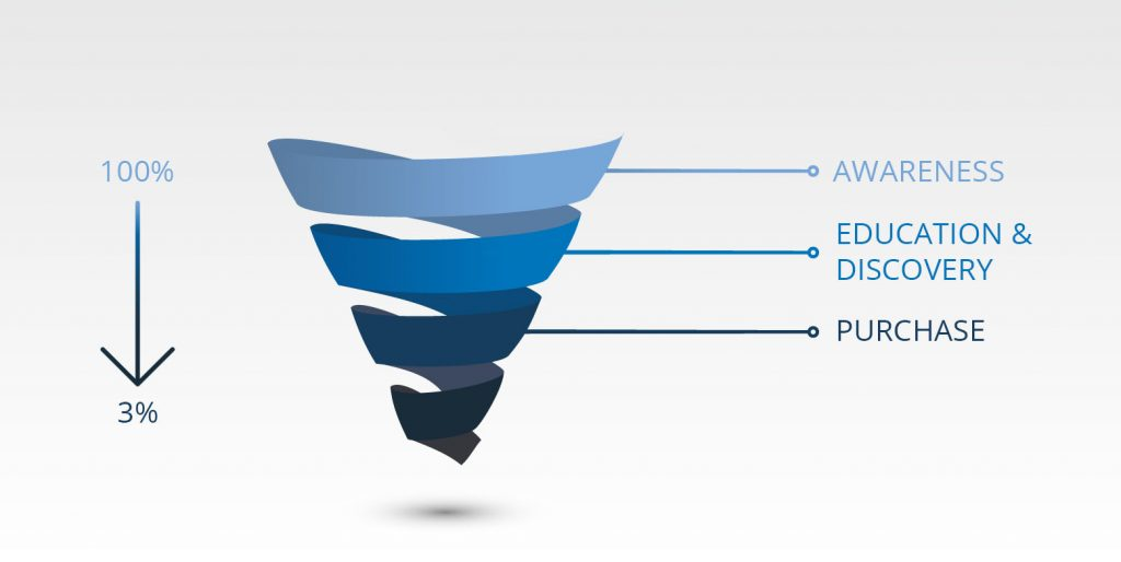 Sales Funnel for Architects and Interior Designers
