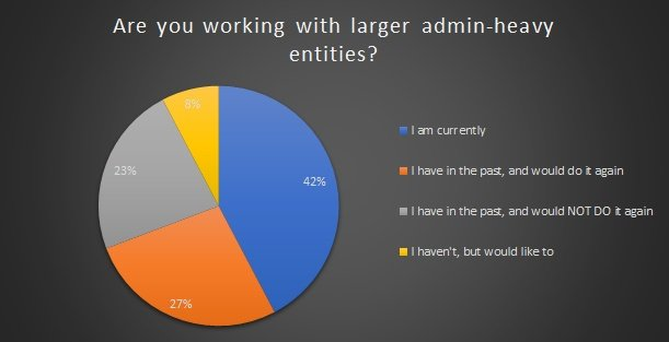 Are you working with admin-heavy entities?