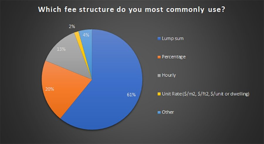 Which Fee Structure so you most commonly use?